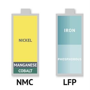 بومی سازی دانش فنی و تولید مواد اولیه کاتد باتری های لیتیمی در کشور